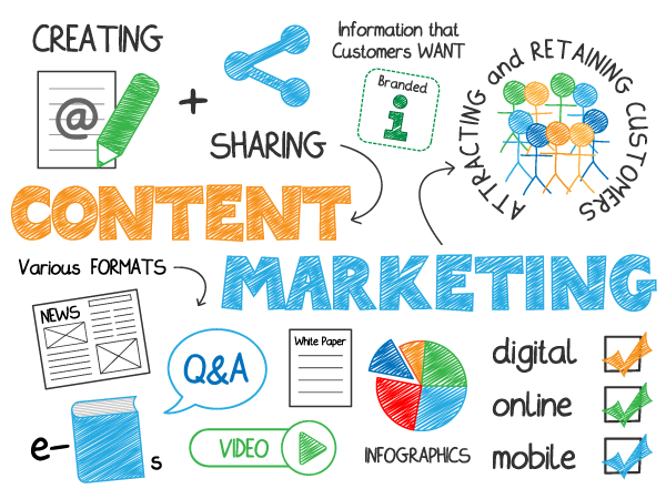 Content Marketing Services Agency